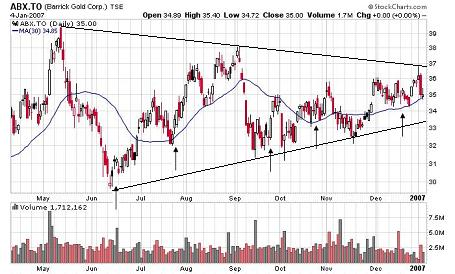daily stock chart of barrick gold
