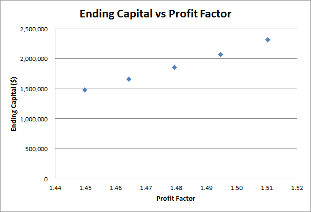 Graph of ending capital vs profit factor
