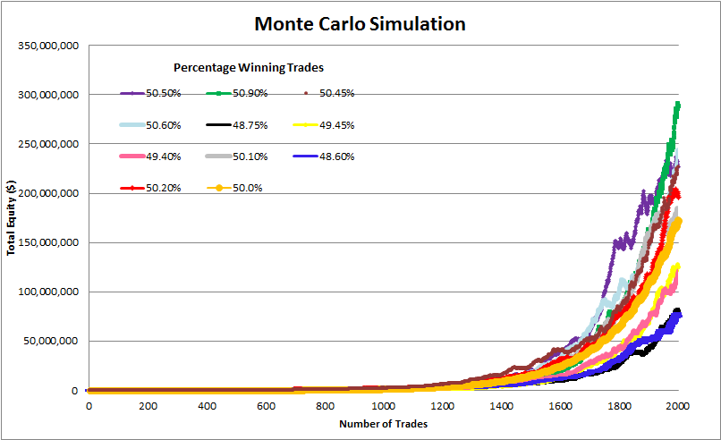 Graph of a Monte Carlo Simulation showing different trading winning percentages