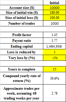 Input table to calculate profit factor and payoff ratio
