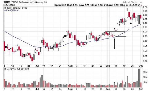 TIBX consolidation stock trade