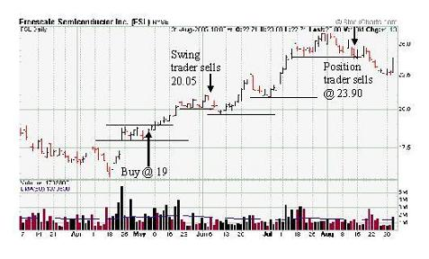 daily stock chart showing support and resistance