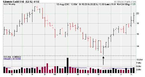 weekly stock chart of Glamis Gold