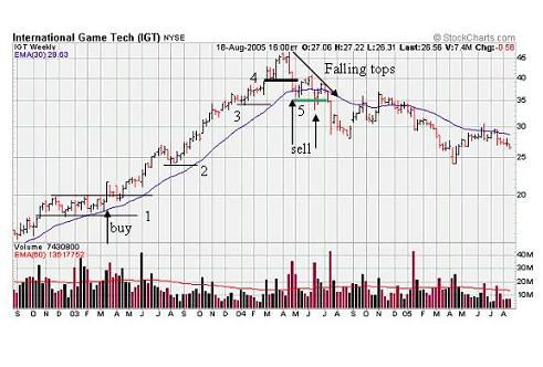 weekly stock chart showing support and resistance