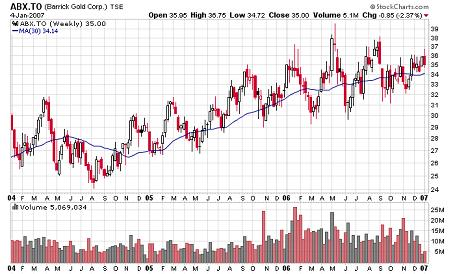 weekly stock chart of barrick gold