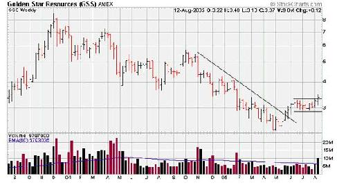 GSS breakout on weekly stock chart