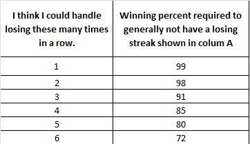 Table showing the number of losses in a row vs trading winning percentages