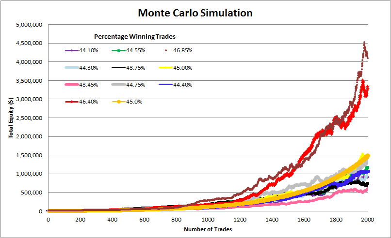 Monte Carlo Simulator curves showing equity growth