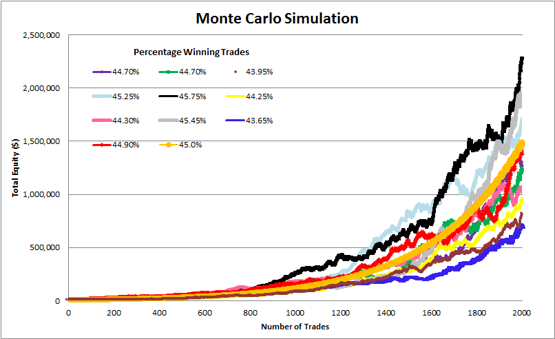 Graph of a Mone Carlo Simulation for traders showing ten equity curves